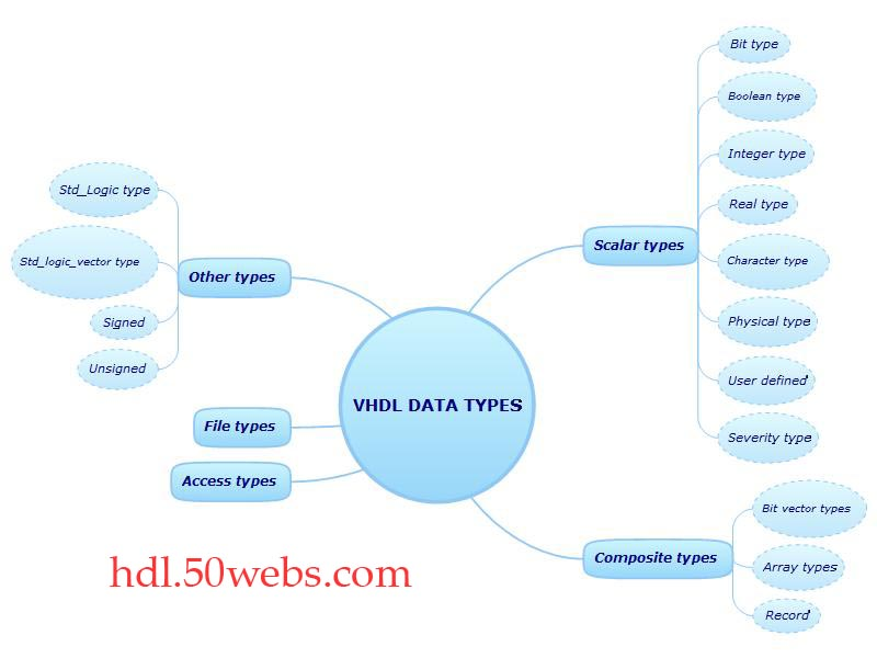 Different Types: Different Data Types